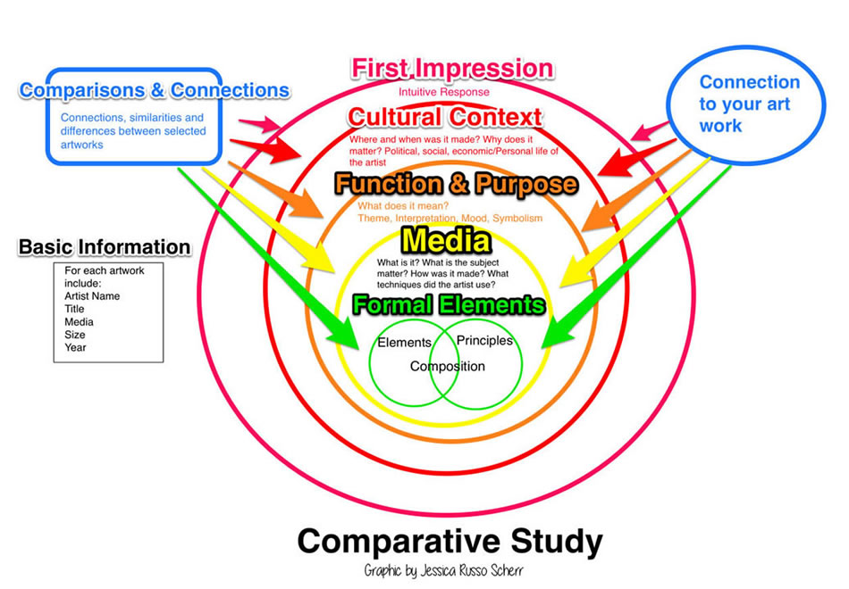 final ib art comparative study rh bluelavaart com ibdp diagram